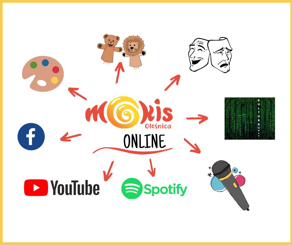 MOKiS online grafika
